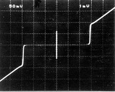ジョセフソン接合のI-V特性